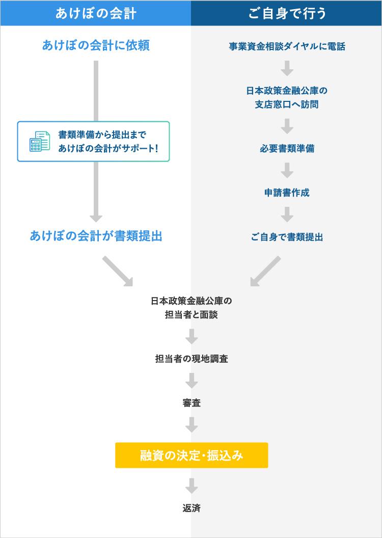 資金調達の流れ(日本政策金融公庫からの借入の場合)